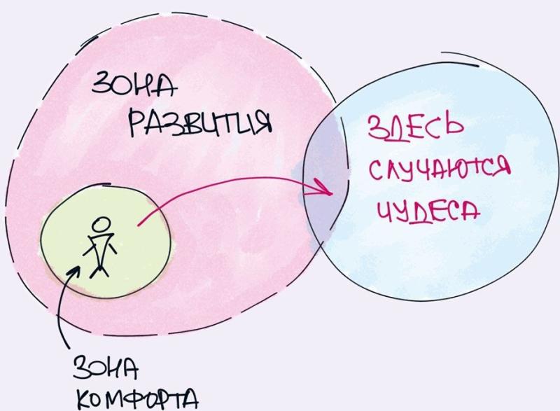 Выйти из зоны комфорта, развитие, как начать развиваться